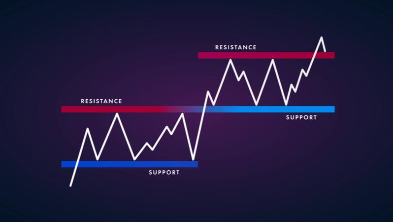 チャート分析の基本のサポートとレジスタンスについて知ろう!
