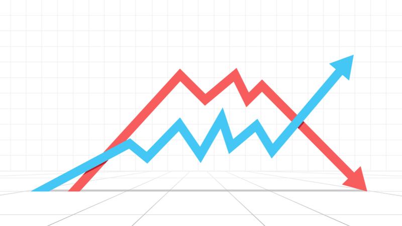 移動平均線クロスを2段階進化させた手法
